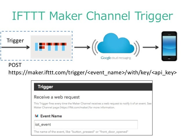 IFTTT Maker Channel使ってみた