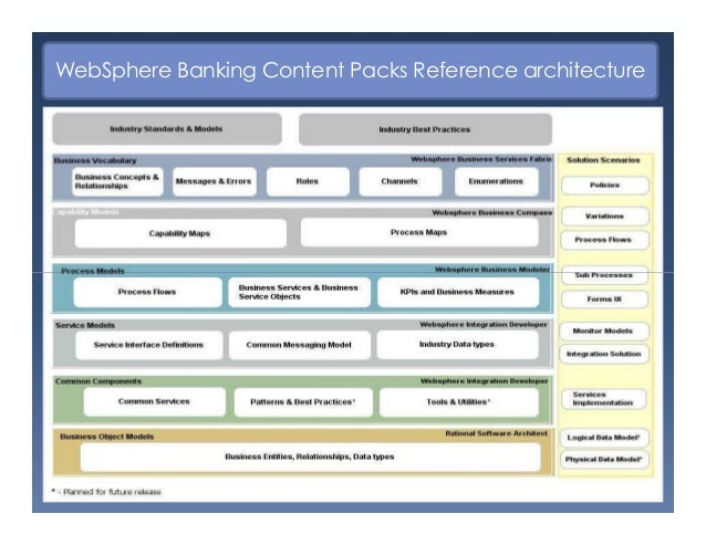 Ifw framework for banking industry presentation industry solution scenarios 26 websphere banking malvernweather Choice Image
