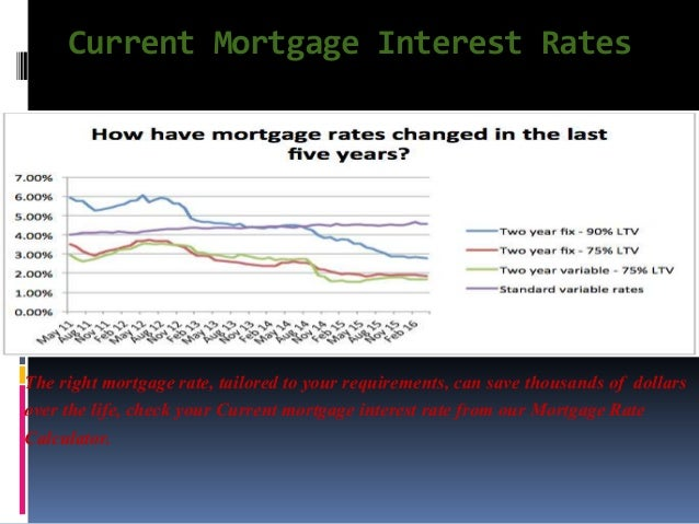 Mortgage Rates by Product