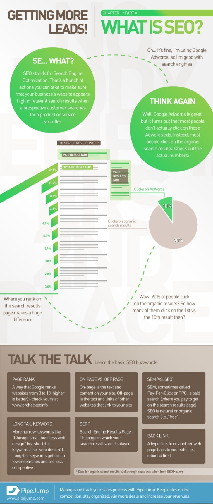 Infographic: What is SEO? (Getting More Leads)