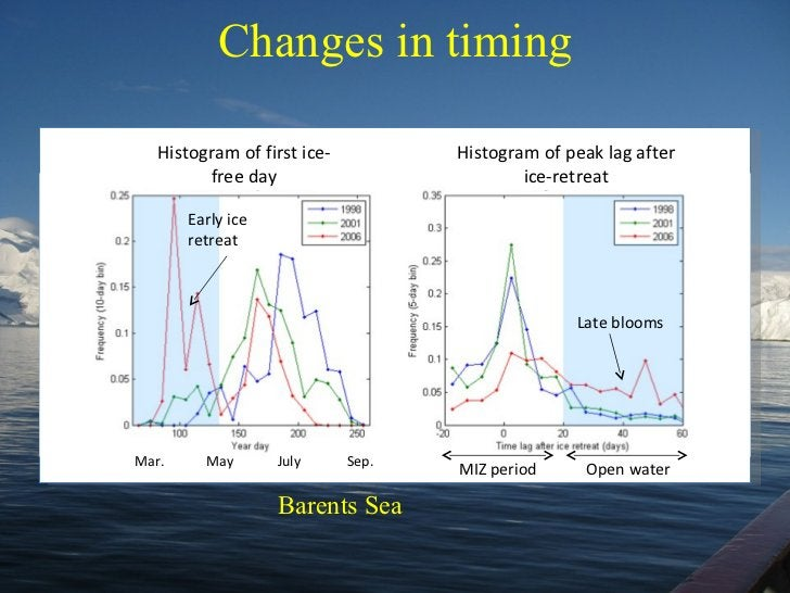 Changes in timing Histogram of first ice-free day Histogram of peak lag after ice-retreat Late blooms Early ice retreat MI...