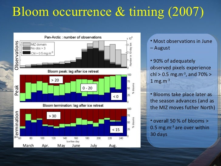 Bloom occurrence & timing (2007) March May July > 20 < 0 0 - 20  < 15 > 30 <ul><li>Most observations in June – August </li...