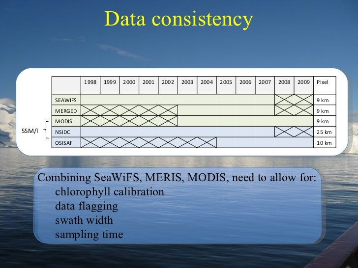 Data consistency SSM/I Combining SeaWiFS, MERIS, MODIS, need to allow for: chlorophyll calibration data flagging swath wid...
