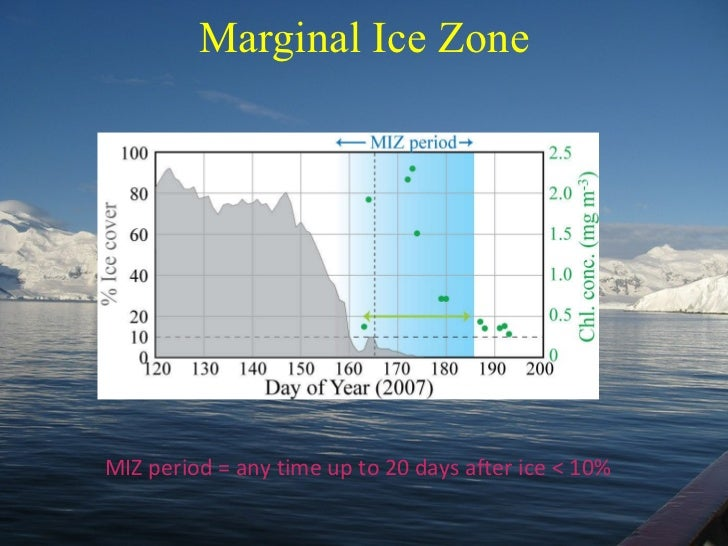 Marginal Ice Zone MIZ period = any time up to 20 days after ice < 10%