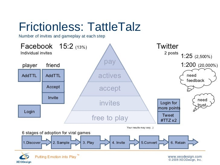 Frictionless: TattleTalz  Number of invites and gameplay at each step Login 1.Discover 2. Sample 3. Play 4. Invite 5.Conve...