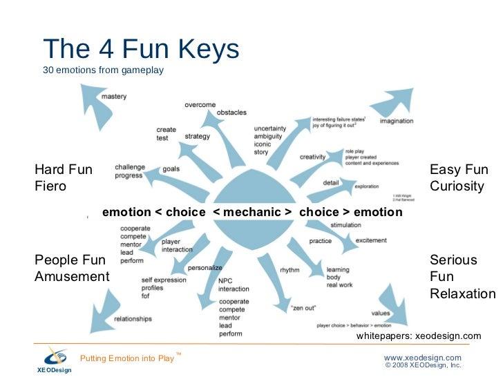 The 4 Fun Keys 30 emotions from gameplay Hard Fun Fiero People Fun Amusement Easy Fun Curiosity Serious Fun Relaxation emo...