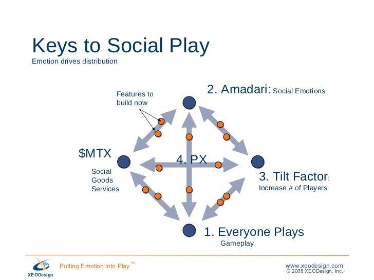 Keys to Social Play Emotion drives distribution 1. Everyone Plays Gameplay Social Goods Services 2. Amadari:  Social Emoti...