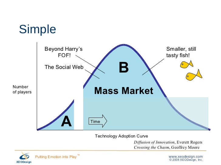 Simple A B Technology Adoption Curve Number  of players Mass Market Diffusion of Innovation , Everett Rogers Crossing the ...