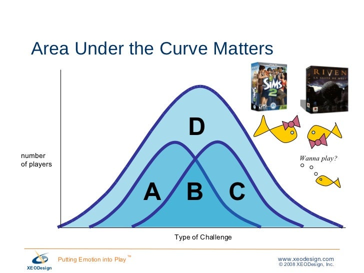 Area Under the Curve Matters number  of players A B C D Type of Challenge Wanna play?