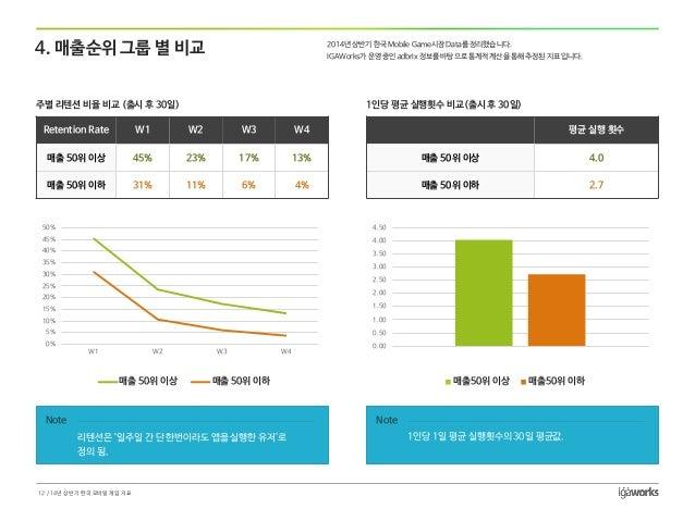 4. 매출순위그룹별비교  주별리텐션비율비교(출시후30일)  Retention Rate  W1  W2  W3  W4  매출50위이상  45%  23%  17%  13%  매출50위이하  31%  11%  6%  4%  1...