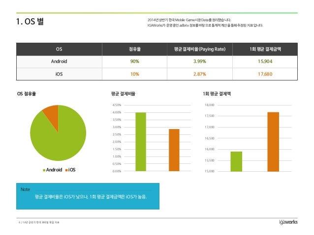 OS  점유율  평균결제비율(PayingRate)  1회평균결제금액  Android  90%  3.99%  15,904  iOS  10%  2.87%  17,680  1. OS 별  0.00%  0.50%  1.00% ...
