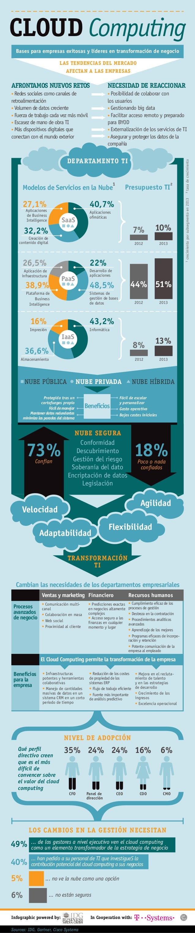 Infographic powered by: Sources: IDG, Gartner, Cisco Systems In Cooperation with: CLOUD Computing Bases para empresas exit...