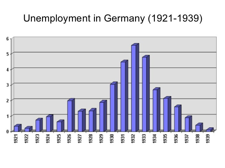 economic conditon germany 1933 Bureau competition and economic policies in nazi germany, 1933-39 dr  oliver  when this model is applied to conditions prevailing within organizations  .