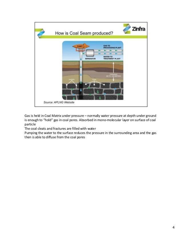 Coal Seam Gas Development On Eastern Seaboard
