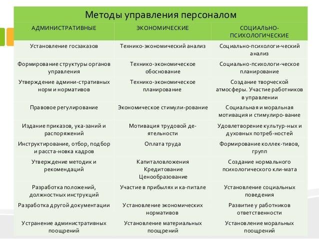 дипломная презентация по разработке системы управления персоналом  управления персоналом на предприятии 4 4 Методы