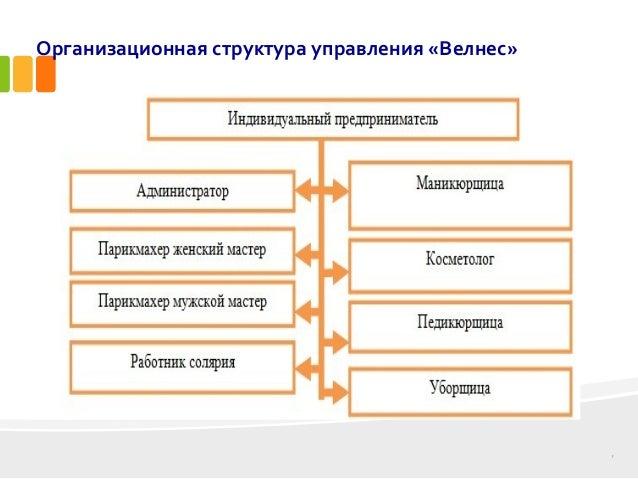 дипломная презентация по разработке системы управления персоналом 7 Организационная структура управления Велнес
