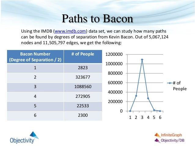 Memory Efficiently 13 Paths To Baconbacon Numberdegree Of Separation