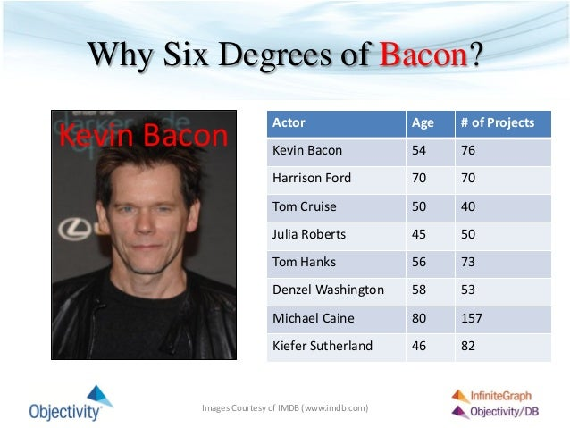 Seven Degrees Of Kevin Bacon Examples