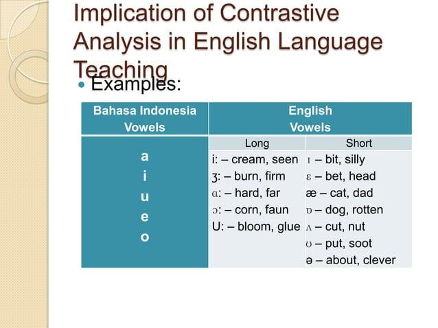 Implication of ContrastiveAnalysis in English LanguageTeaching   Examples:    Bahasa Indonesia                English    ...