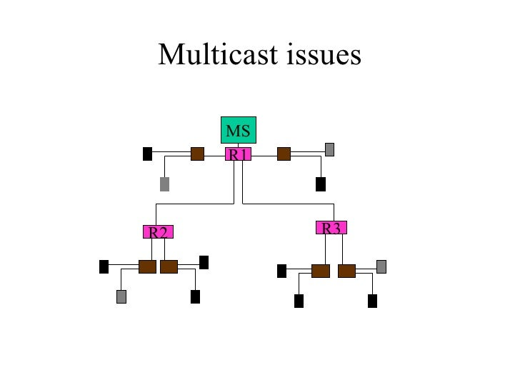 Multicast issues MS R1 R3 R2