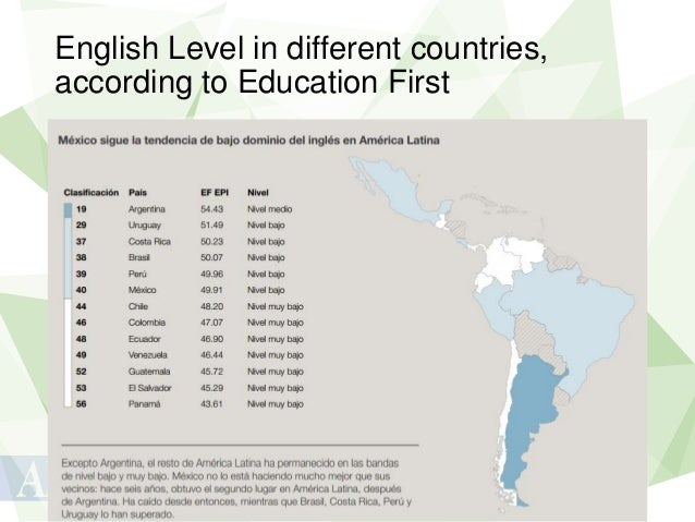 English Level in different countries, according to Education First