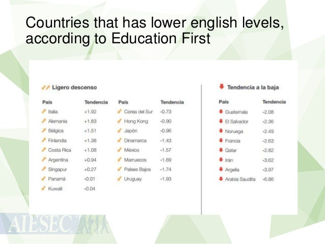 Countries that has lower english levels, according to Education First