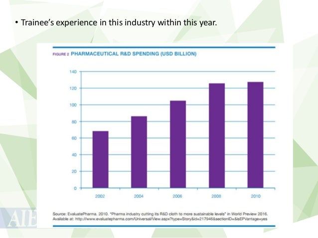 • Trainee's experience in this industry within this year.