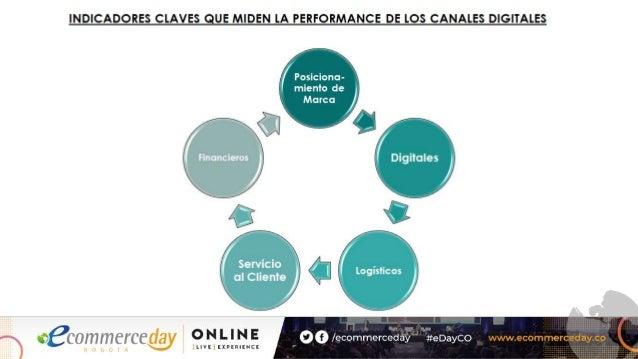 Ignacio Roggero - eCommerce Day Bogotá Online [Live] Experience