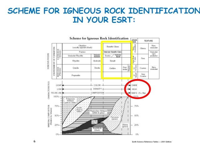 Igneous Rocks Armetta