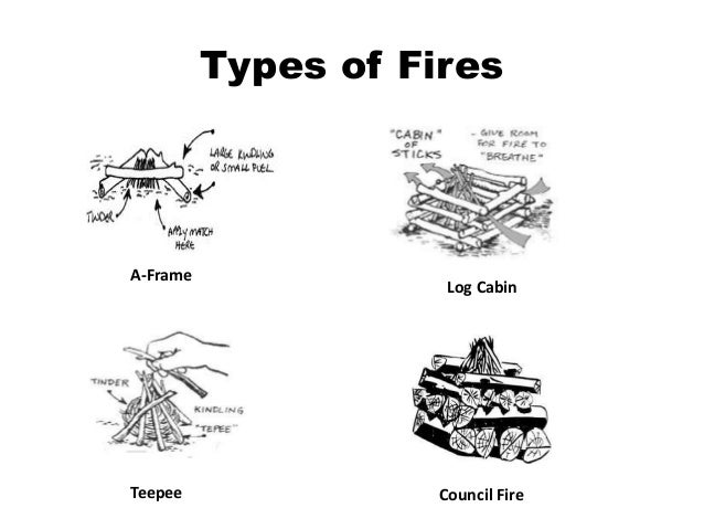 an analysis of the types of campfires This lesson outlines the importance of requirements analysis to project management, the different types of requirements encountered and a few tools.