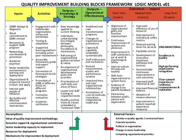 quality improvement part 1 Quality improvement initiatives on clinical teaching units: part 1 by james e calvin and ann turcotte background the last three decades have shown enormous increases in health care costs, an increasingly aging population and explosive growth of health care technologies promising better outcomes.