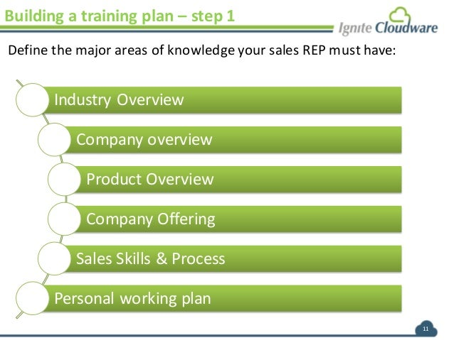Ignite Cloudware B2B Saas Sales-Training Program