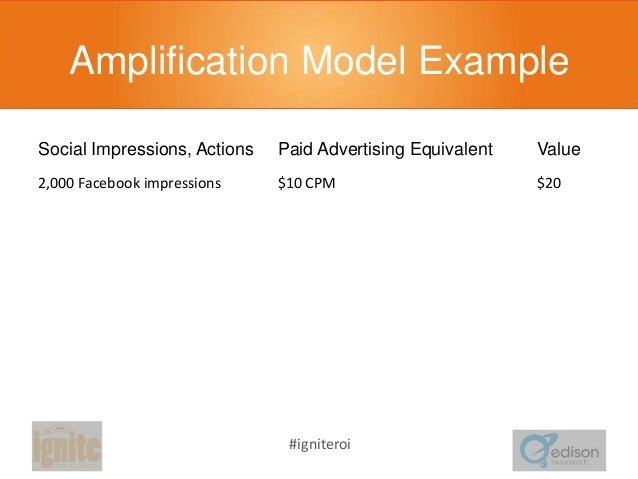 Amplification Model Example Social Impressions, Actions  Paid Advertising Equivalent  Value  2,000 Facebook impressions  $...