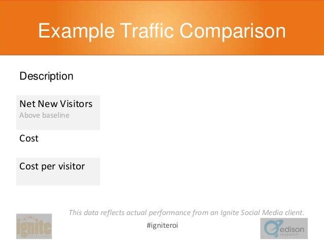 Example Traffic Comparison Description  Display  Social  Delta  Net New Visitors  30,000  170,000  Social drove 5.67X more...