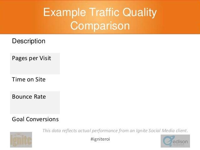 Example Traffic Quality Comparison Description  Display  Social  Delta  Pages per Visit  1.57  2.84  Social drove 1.8X mor...