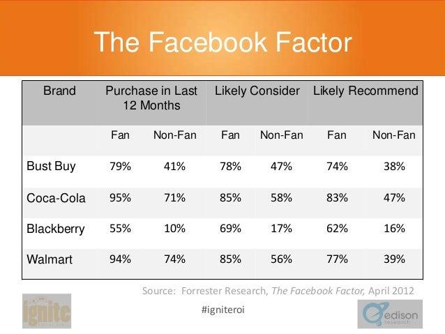 The Facebook Factor Brand  Purchase in Last 12 Months  Likely Consider  Likely Recommend  Fan  Non-Fan  Fan  Non-Fan  Fan ...