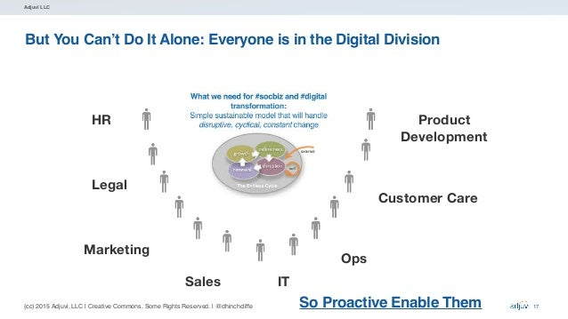 (cc) 2015 Adjuvi, LLC   Creative Commons. Some Rights Reserved.   @dhinchcliffe Adjuvi LLC But You Can't Do It Alone: Ever...