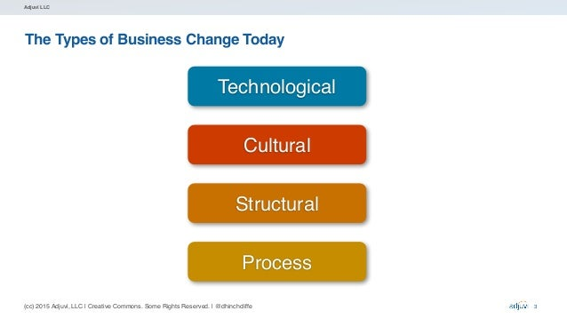 (cc) 2015 Adjuvi, LLC   Creative Commons. Some Rights Reserved.   @dhinchcliffe Adjuvi LLC The Types of Business Change To...