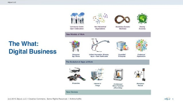 (cc) 2015 Adjuvi, LLC   Creative Commons. Some Rights Reserved.   @dhinchcliffe Adjuvi LLC The What: Digital Business 5 Ne...