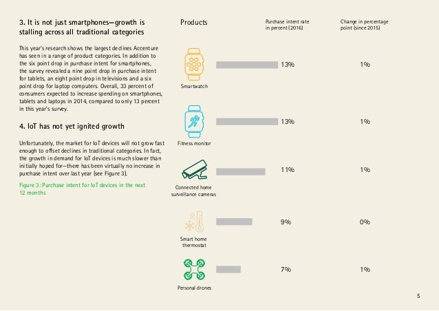 5 3. It is not just smartphones—growth is stalling across all traditional categories This year's research shows the larges...