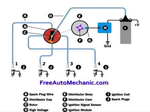 ignition system in cars 12 638?cb=1482774480 ignition system in cars basic ignition system diagram at n-0.co