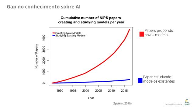Gap no conhecimento sobre AI Papers propondo novos modelos ! Paper estudando modelos existentes ! (Epstein, 2018) tarcizio...