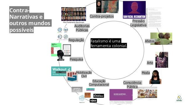 Auditorias Públicas Regulação Pesquisa Consciência Pública Arte Pressão Legislativa Educação Computacional Contra-projetos...