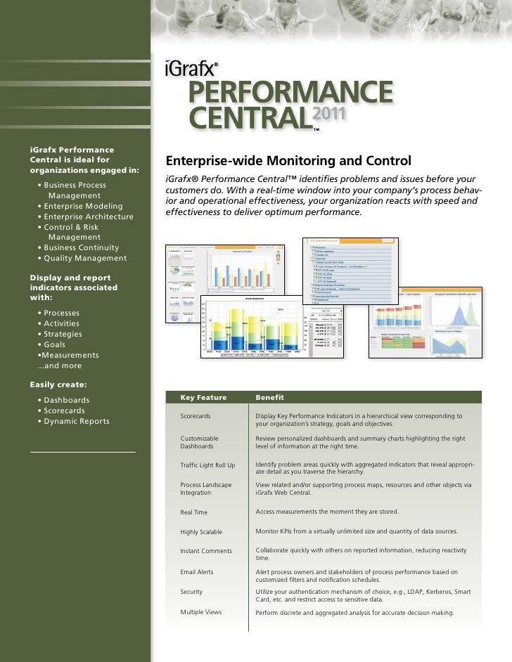 iGrafx PerformanceCentral is ideal for         Enterprise-wide Monitoring and Controlorganizations engaged in:            ...