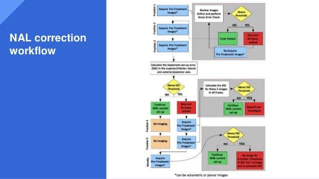 NAL correction workflow