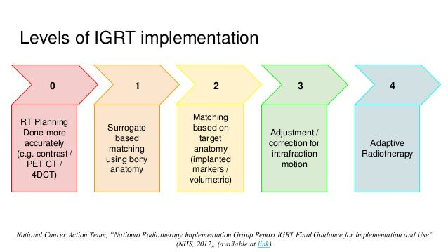 Levels of IGRT implementation 0 1 2 RT Planning Done more accurately (e.g. contrast / PET CT / 4DCT) 3 4 Surrogate based m...