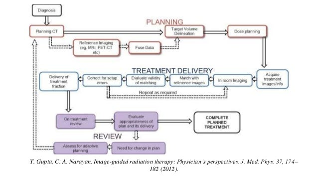 T. Gupta, C. A. Narayan, Image-guided radiation therapy: Physician's perspectives. J. Med. Phys. 37, 174– 182 (2012).