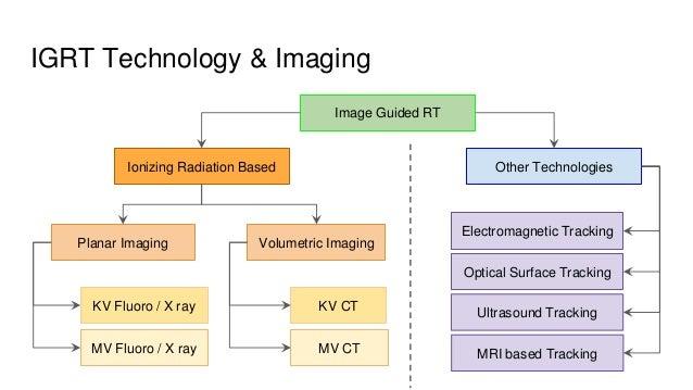 IGRT Technology & Imaging Image Guided RT Ionizing Radiation Based Other Technologies Planar Imaging Volumetric Imaging KV...