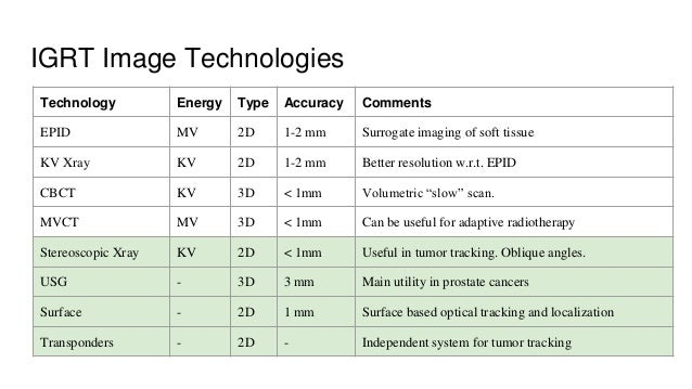 IGRT Image Technologies Technology Energy Type Accuracy Comments EPID MV 2D 1-2 mm Surrogate imaging of soft tissue KV Xra...