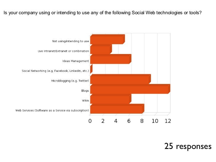 Is your company using or intending to use any of the following Social Web technologies or tools?                          ...